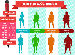 bmi calculator how to calculate bmi how to lose weight fast with ts