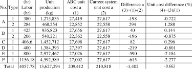 Comparison Of Unit Prices Using Abc And Current System Download Table