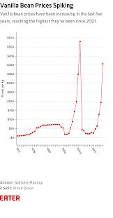 Vanilla Price Chart Vanilla Prices Are Rising Eater