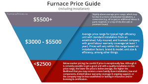 Furnace Comparison Chart Furnace Prices In Canada In 2019 Furnaceprices Ca