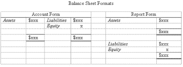 Accounting Trial Balance Example And Financial Statement Preparation
