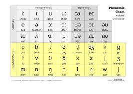 American English Alphabet Chart International Phonetic Alphabet And Phonemic Alphabets