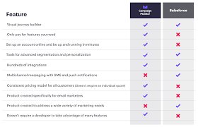 Product Feature Benefit Chart Salesforce Vs Campaign Monitor 2019 Email Marketing Tool
