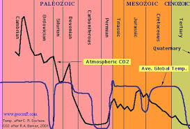 Co2 Historical Chart Everything You Know Is A Lie Carbon Dioxide Levels Rising