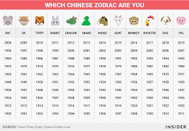 Zodiac Explanation Tumblr