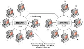 networking primer network topologies micro focus physical star wired ring