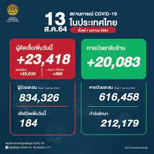 ศูนย์ข้อมูล COVID-19 - 🇹🇭 ยอดผู้ติดเชื้อโควิด-19 📆 วันศุกร์ที่ 13  สิงหาคม 2564 รวม 23,418 ราย จำแนกเป็น ติดเชื้อใหม่ 23,030 ราย ติดเชื้อภายในเรือนจำ/ที่ต้องขัง  388 ราย ผู้ป่วยสะสม 834,326 ราย (ตั้งแต่ 1 เมษายน) หายป่วยกลับบ้าน 20,083  ราย หายป่วยสะสม ...