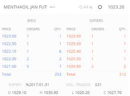 Mcx Mentha Oil Chart Rate Signal Cardamom Mentha Oil Varsity By Zerodha