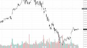 Value Charts And Price Action Profile Price Action Definition And Explanation