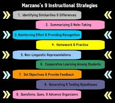 Marzano Instructional Strategies Instructional Technology