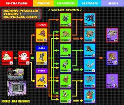 Digimon Version 1 Evolution Chart Digimon Pendulum 1 Nature Spirits Guide Digivicemon