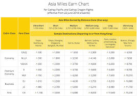Mabuhay Miles Redemption Chart Domestic Cathay Pacific Devalues Many Asia Miles Awards Makes Other