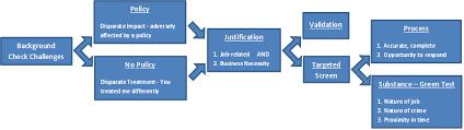 A Flow Chart For Understanding An Employer Obligations Per