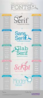 Resume Fonts Awesome Your Resume The Psychology Of Fonts Infographic AvidCareerist