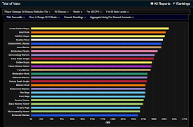 Noxxic Dps Charts Rip Fire Mage World Of Warcraft Message Board For Pc