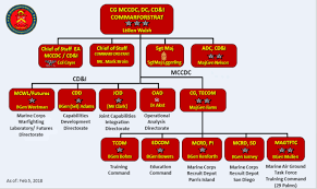 57 Explicit Opnav Org Chart 2019