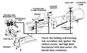 wiring diagram kenmore gas dryer wiring image wiring diagram for kenmore gas dryer the wiring diagram on wiring diagram kenmore gas dryer