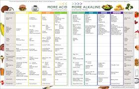 Acid Alkaline Water Chart Natural Home Cures Pure Alkaline Water Drops What Are