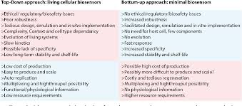 Top Down Design Advantages Figure 9 From Engineering Next Generation Diagnostics