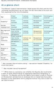 Basics At A Glance Chart Equality And Discrimination Understand The Basics Pdf