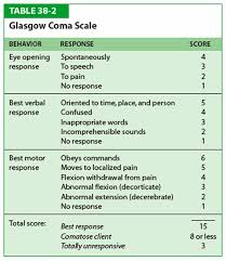 Glascow Coma Scale Glasgow Coma Scale Highest Score Is