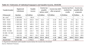 Latest 2019 20 Tax Tables Personal Income Gets A Breather