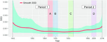 Dynamics Of The Second Digit Ssd The Chart Presents The