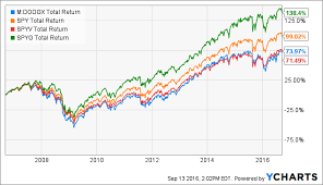 Cox Stock Chart Dodge Cox Stock Still A Great Choice For 401k Investors