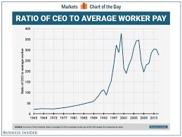 Ratio Of Ceo To Average Worker Pay Business Insider