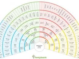 My Fan Chart The Familysearch Org Fan Chart Makes Your Family History So