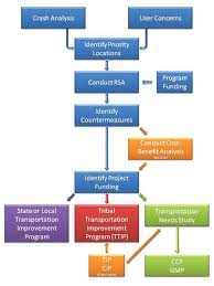Central Federal Lands Organization Chart Road Safety Audits Rsa Safety Federal Highway