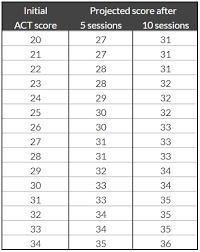 Math 2 Subject Test Score Chart Perfect Scorer Test Prep Tutoring