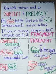 Complete Sentence Anchor Chart Image Result For Sentence Fragment Anchor Chart Sentence