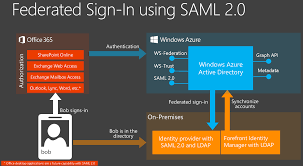 Saml Authentication Announcing Support For Saml 2 0 Federation With Office 365