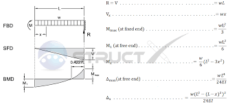 cantilever beam uniformly distributed load and end bending moment