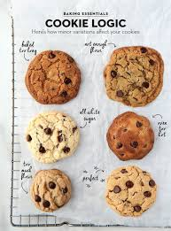 Cookie Chart Why You Should Use A Kitchen Scale For Baking Chocolate