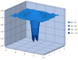 Wpf 3d Surface Chart Control Contour Plot Syncfusion