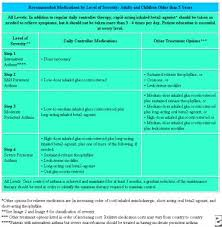 Asthma Drug Therapy Chart Asthma Guidelines Guidelines Summary Classification