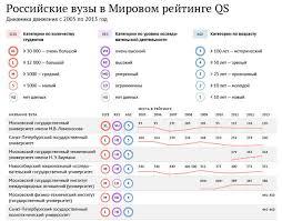 Расширен перечень иностранных вузов дипломы которых признаются в  Расширен перечень иностранных вузов дипломы которых признаются в РФ