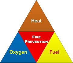 fire prevention health and safety authority fire prevention 1