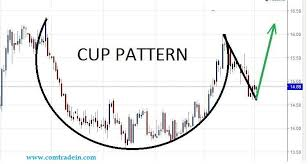 Silver On Daily Chart Has Formed Cup And Handle Pattern