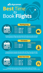 Best time to book flights! Great travel hacks for how to get cheap ...