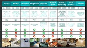 Countertop Options And Pricing Comparison Chart Which Material Is Right For  You Countertop Price Comparison Canada . Countertop Options And Pricing ...