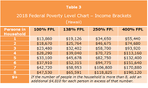 Affordable Care Act Poverty Level Chart Affordable Care Act Subsidies The Premium Tax Credit In