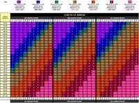 Cabelas Arrow Spine Chart Easton Arrow Chart