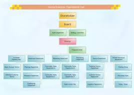 Marketing Org Chart Examples What Purpose Does An Organizational Chart Serve Quora