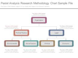 Pestel Analysis Research Methodology Chart Sample File