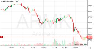 Aramark Stock Chart Techniquant Aramark Armk Technical Analysis Report For 27