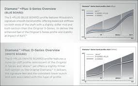 Diamana Shaft Chart Diamana Plus Series Shaft Review