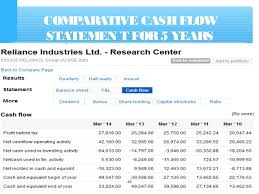 Template For Statement Of Cash Flows Cash Flow Statement With Examples